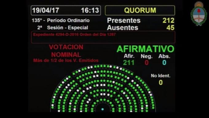 Diputados aprobó el proyecto para garantizar la energía a las personas electrodependientes