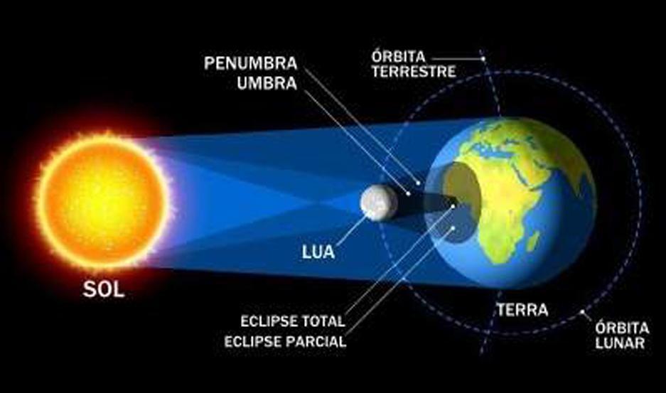El eclipse total de sol recorrerá el cielo argentino