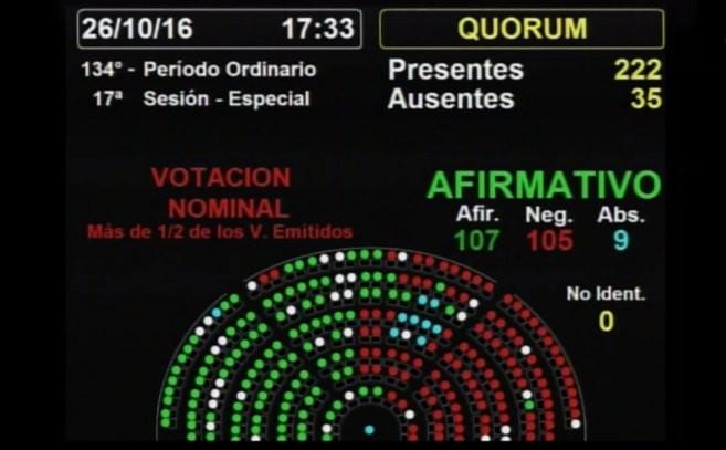 El FpV logró demorar en Diputados el régimen de Participación Público Privada