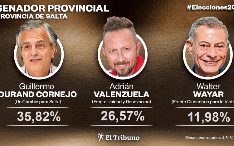 Durand Cornejo, le gana a Valenzuela la banca a senador por capital
