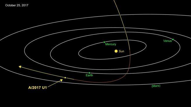 Un misterioso objeto venido de fuera del Sistema Solar intriga a los astrónomos