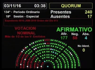 Presupuesto 2017: Diputados aprobó el primer presupuesto de la gestión Macri